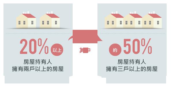 超過兩成的房屋持有人擁有兩戶以上的房屋,其中近一半的人更是擁有三戶以上。