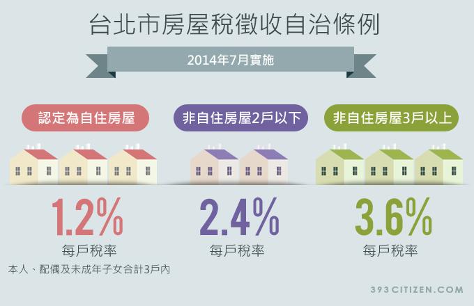 台北市房屋稅徵收自治條例