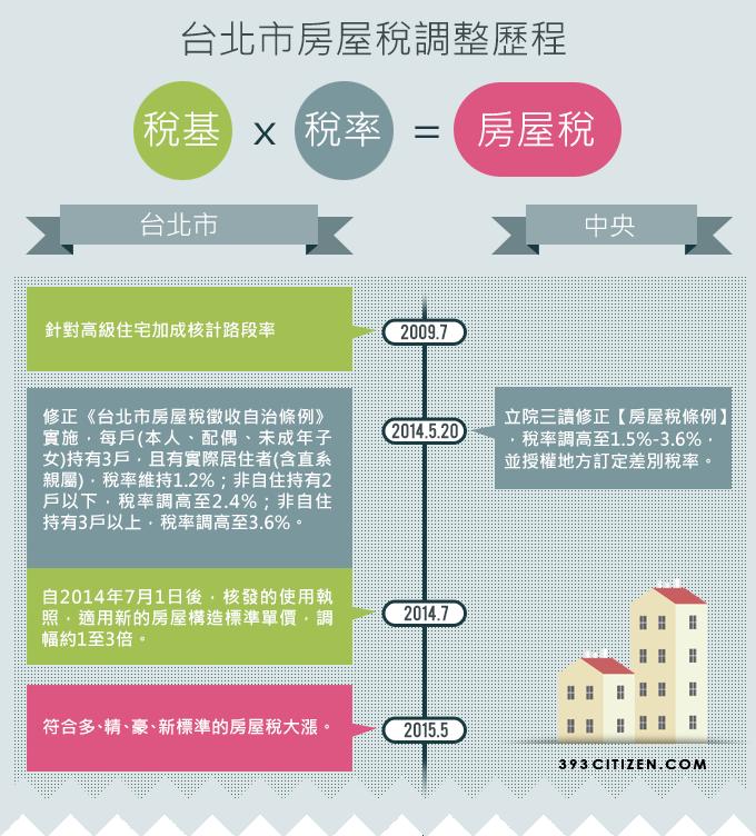台北市房屋稅調整歷程