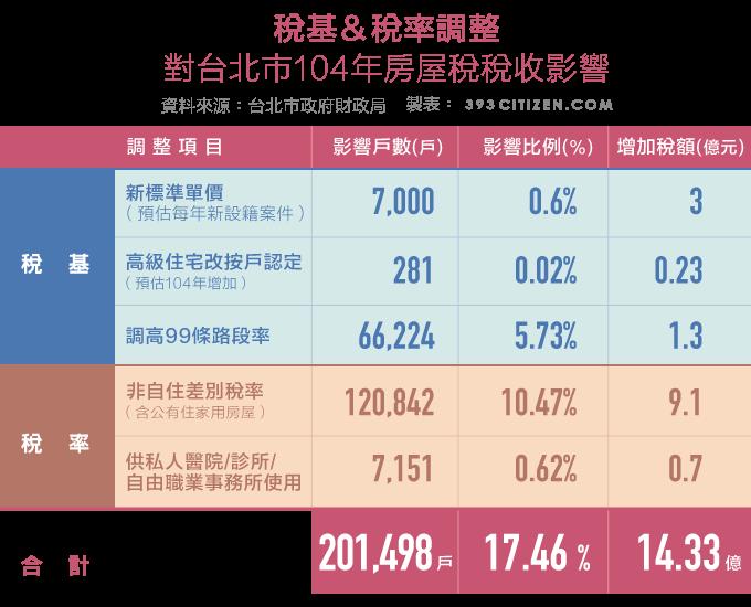 稅基&稅率調整對台北市104年房屋稅稅收影響