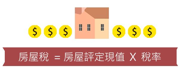 房屋稅=房屋評定現值X稅率