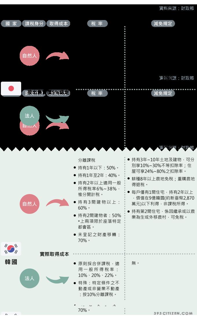 日韓房地產交易所得課稅情形