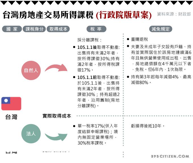 台灣房地產交易所得課稅 (行政院版草案)